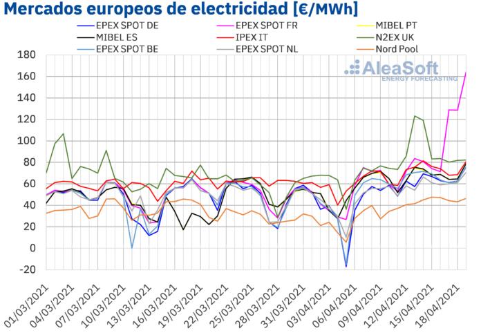 Foto de Mercdos europeos de electricidad