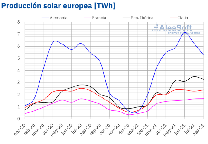 Foto de Producción mensual solar fotovoltaica y termosolar de